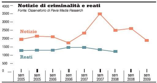 criminalità e notizie