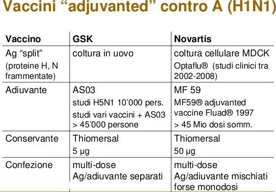 Vaccino A-H1N1 - comparazione fra GSK e Novartis