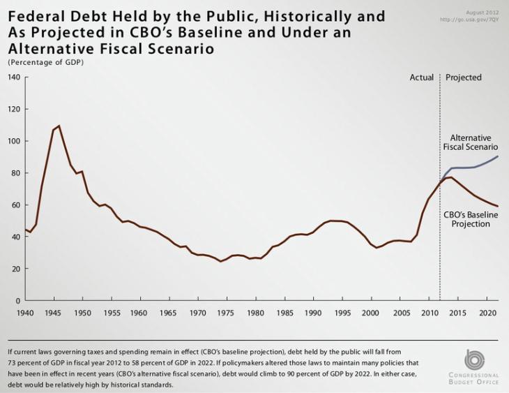 Historic_Federal_Debt
