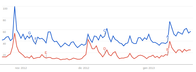 Grillo vs. M5S su Google Trends