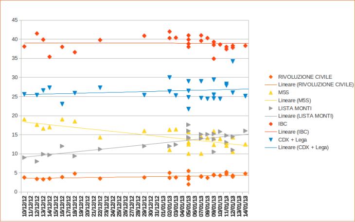 grafico_sondaggi_2