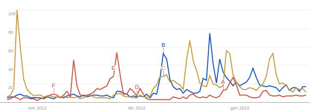Mario Monti e Silvio Berlusconi vs. Partito Democratico su Google Trends