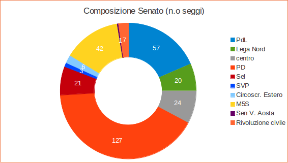 Sondaggi politiche 2013 al senato il rischio pareggio si for Composizione senato italiano